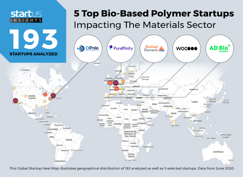 Bio-Based-Polymers-Startups-Materials-Heat-Map-StartUs-Insights-noresize-1